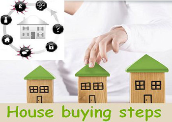 Buying a Home - Basic Steps